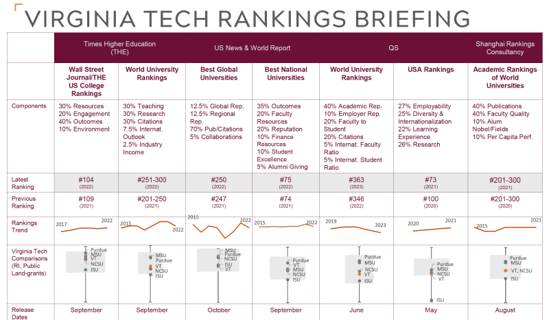 Virginia Tech rankings table