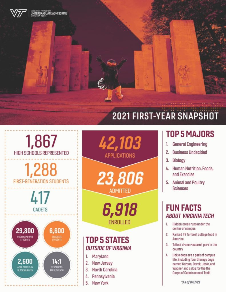 First-Year Snapshot: Class of 2023 | Virginia Tech